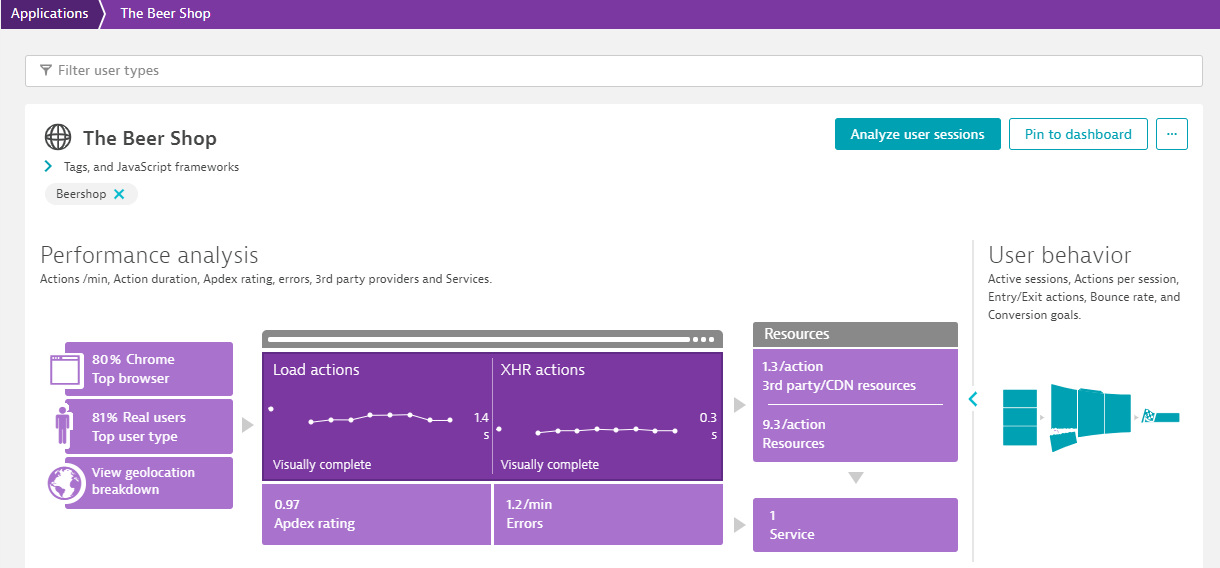 The Beer Shop application dynatrace